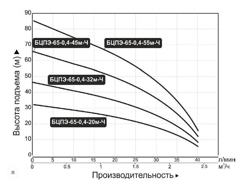 Насос скважинный БЦПЭ-65-0,4-20м Vodotok