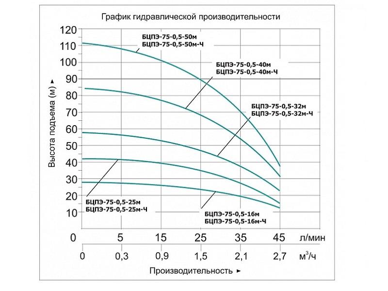 Насос скважинный БЦПЭ-75-0,5-16м-Ч Vodotok